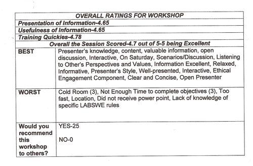 SOAR to Success in SOCIAL WORK - Workshop Results-Social Work Ethics